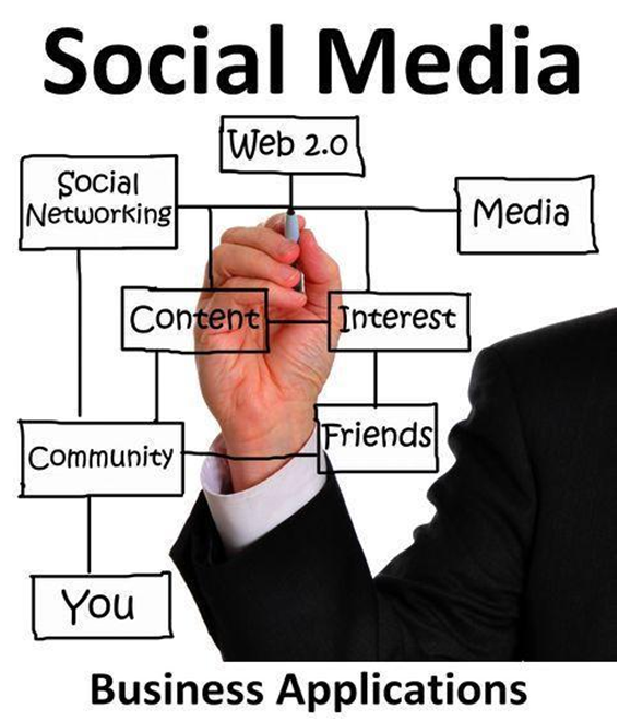 Importance of Social Media in Small Business