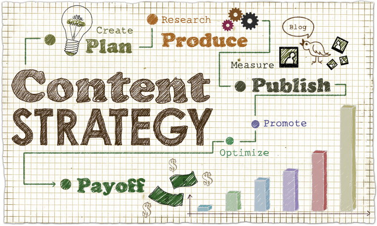 Tips On Developing Your Business' Content Marketing Strategy